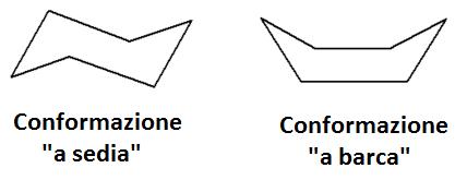 la conformazione a sedia e la posizione dei sostituenti