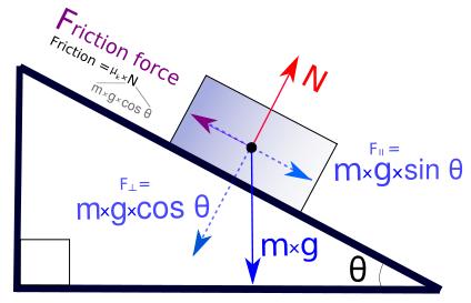 external image 424px-Freebodydiagram3_pn_svg.png