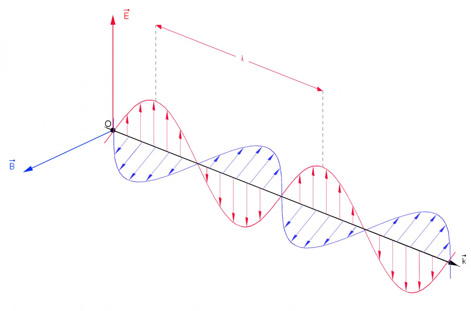 Caratteristiche delle onde elettromagnetiche maxwell e la mutua generazione - Onde electromagnetique explication ...