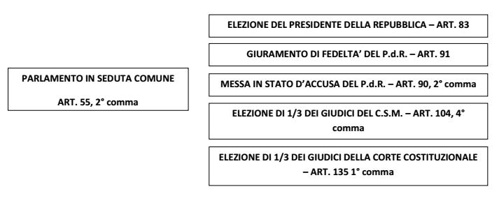 Il parlamento italiano la camera il senato il for Il parlamento italiano