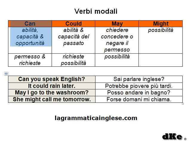 Can could may might verbi modali inglese - Modi per andare in bagno ...