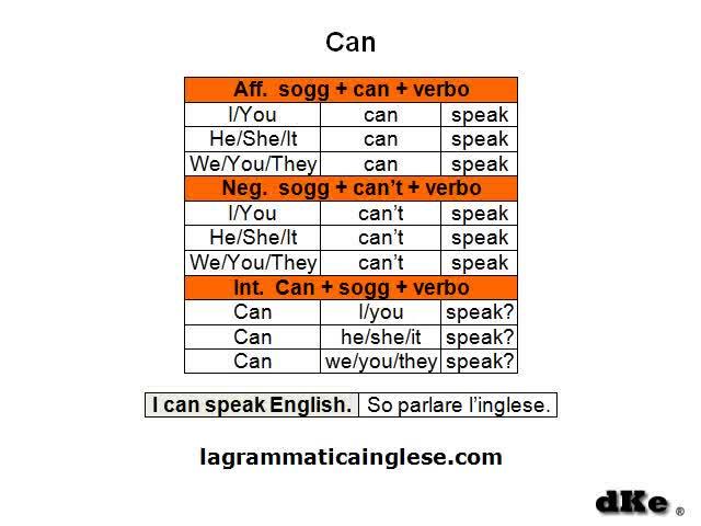 Schema Elettrico In Inglese : Come si dice schema elettrico in inglese alb g francesco