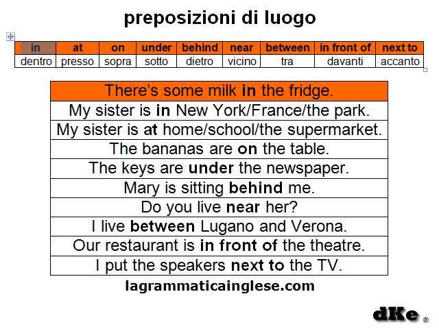 Ben noto Preposizioni in inglese: preposizioni di luogo in inglese BU11