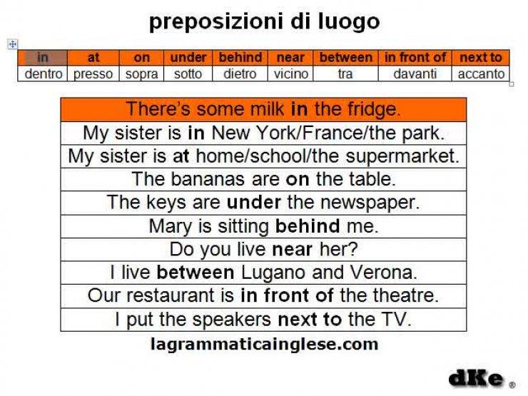 Preposizioni In Inglese Le Preposizioni Di Luogo Weschool