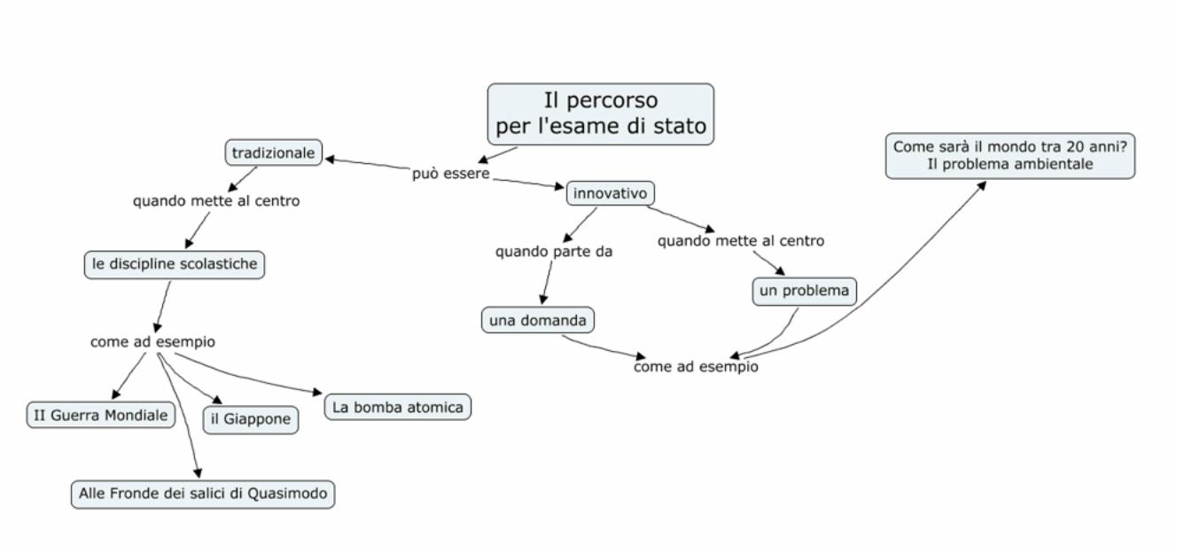 Percorsi per esami di terza media indicazioni ed esempi for Esame di italiano per carta di soggiorno esempi