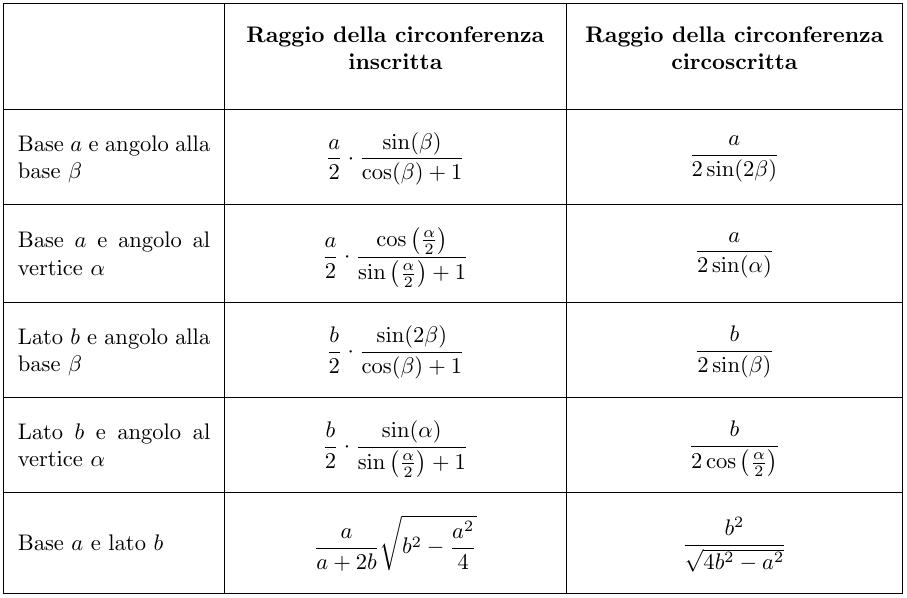 Perimetro E Area Del Triangolo Isoscele Formule Di Geometria Piana