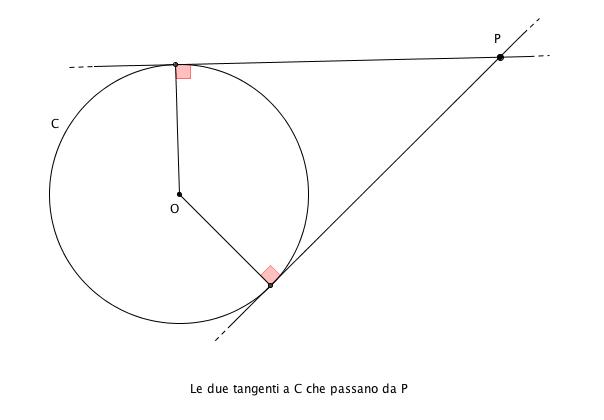 La retta tangente e la retta secante la circonferenza for Punto p esterno alla circonferenza