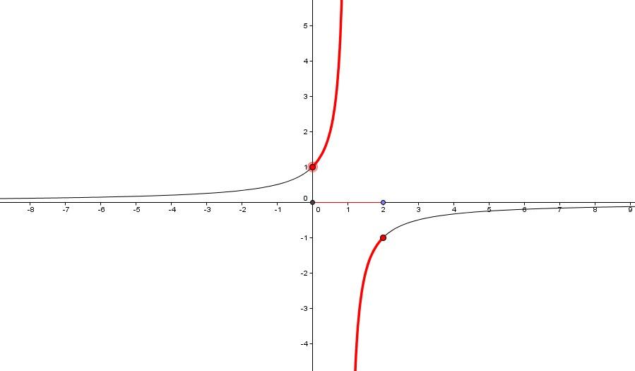 Teorema Dei Valori Intermedi.Teorema Degli Zeri E Dei Valori Intermedi Metodo Di