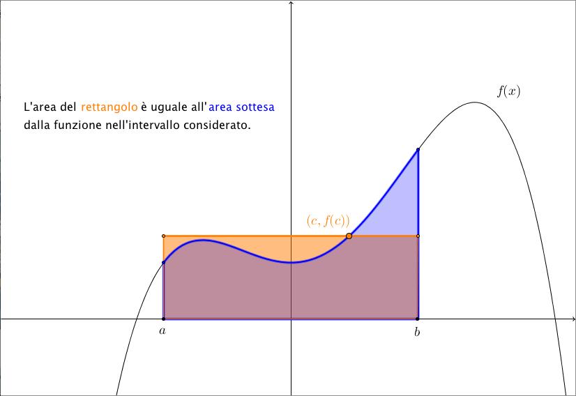 Teorema Dei Valori Intermedi.Teorema Della Media Enunciato E Dimostrazione Integrali