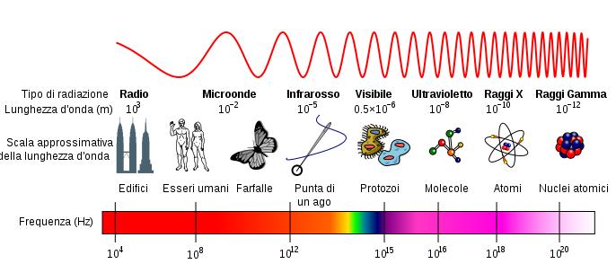 Caratteristiche della radiazione elettromagnetica luminosa e i tipi di spettro weschool - Diversi tipi di energia ...