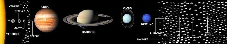 Mercurio Venere La Terra Marte Giove Saturno Urano Nettuno