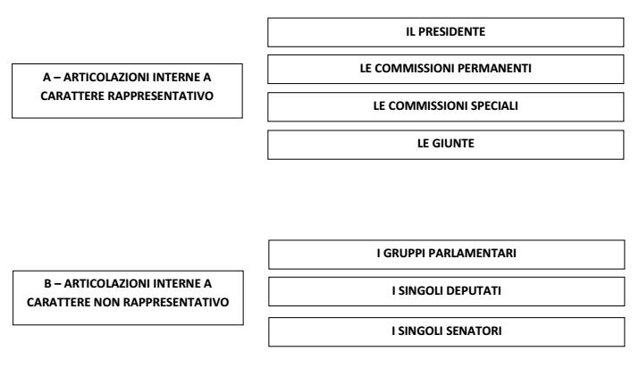 La camera dei deputati e il senato della repubblica il for Parlamento italiano schema