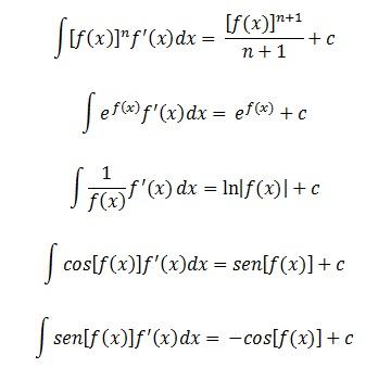 Le Primitive Elementari Integrali E Funzioni Composte Esempi