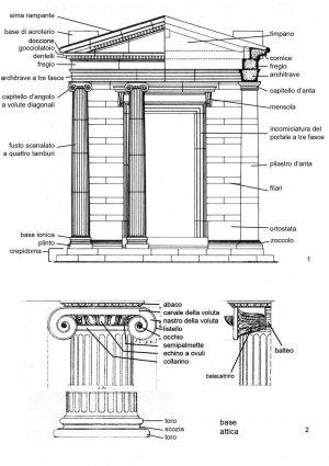 L Ordine Ionico Struttura Ed Elementi Di Un Tempio Weschool
